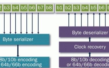 千兆位串行链路实现无限可扩展性应用