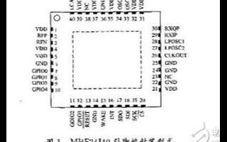 基于IEEE802.15.4無線收發器的應用設計...