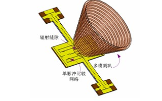利用SIW和差網絡技術實現多模喇叭饋源的設計