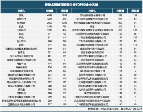 中国互联网云技术专利分析报告全面解读