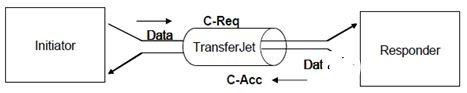 TransferJet技術的內容共享以及大數據分享的解決方案