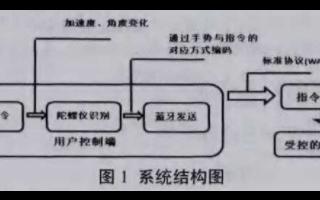 基于藍牙技術的指環遙控器的系統結構與設計方案