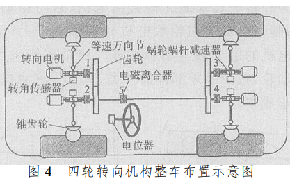 全方位线控四轮转向电动汽车设计