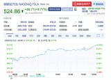 特斯拉股价首次突破500美元 总市值达946亿美...