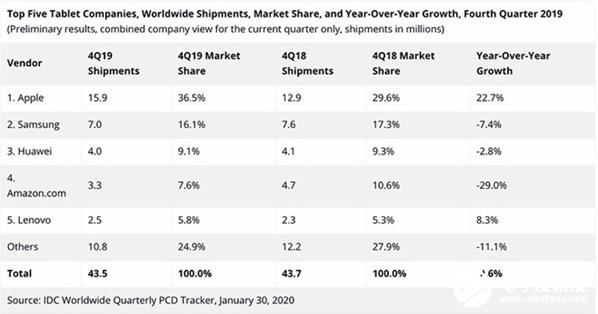 iPad稱霸平板市場 蘋果用實際行動證明了它的價值