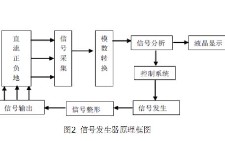 直流电源系统如何设计研究接地故障定位仪