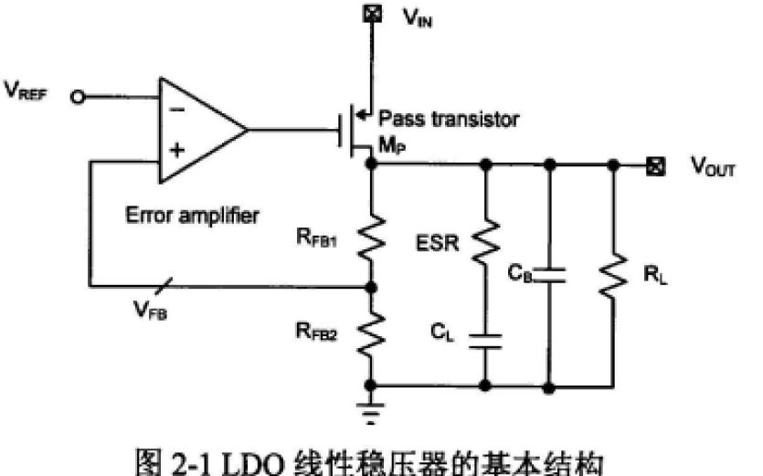 如何实现无外接电容型LDO环路的稳定性