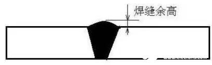焊縫余高的作用_焊縫余高的利與弊