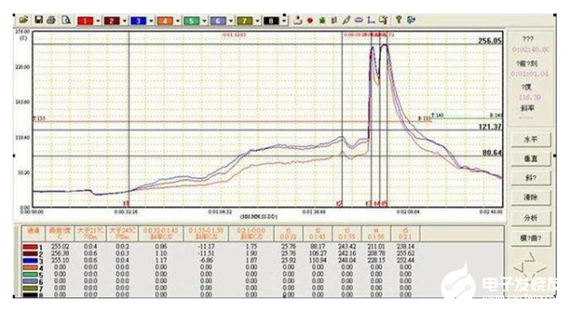 無鉛焊接如何選擇焊接溫度_無鉛焊接的一般溫度