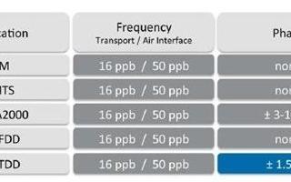 利用銣原子鐘的保持能力滿足LTE-TDD基站的要求