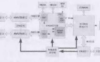 實現帶CPCI接口模塊的AFDX終端通訊系統的設計