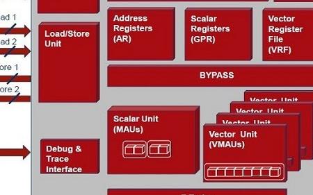 ZSP G4架構和ZSP981 DSP核為移動通信SoC供應商提供解決方案