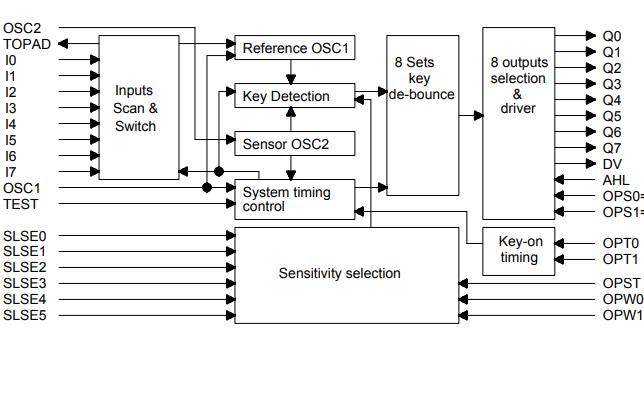 TTP226触摸板探测器IC的数据手册免费下载