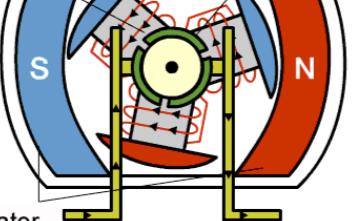 什么是BLDC电机?BLDC电机是如何旋转的?