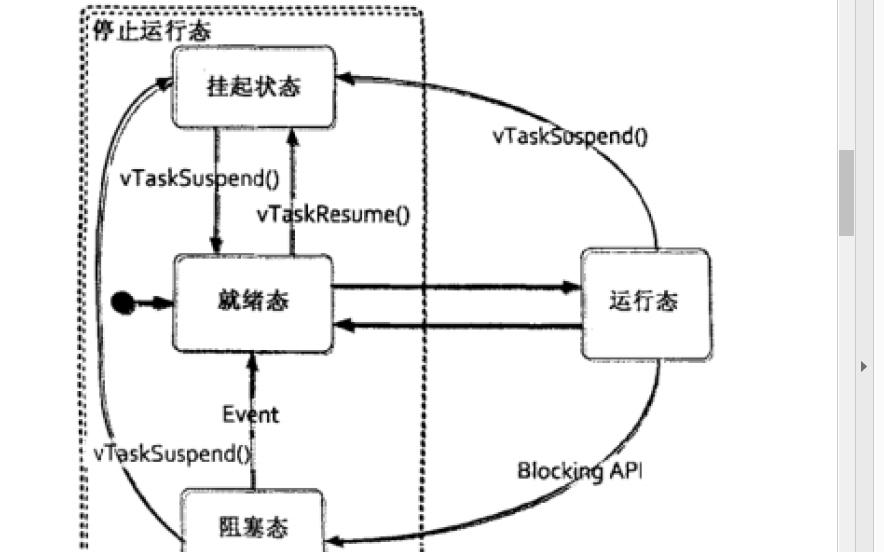 嵌入式操作系统FreeRTOS的原理以及如何实现移植的方法说明