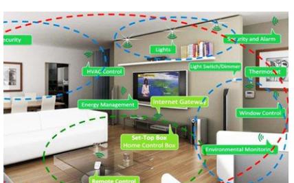 嵌入式智能系统在智能家居中有怎么样的应用
