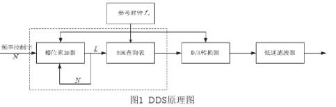 在FPGA硬件平台通过采用DDS技术实现跳频系统的设计