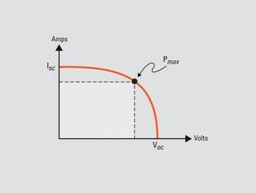 太阳能电池功率输出测试解决方案