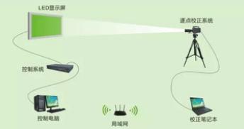 逐点校正技术在LED显示屏上的应用解析