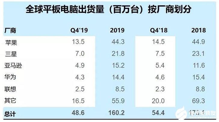 2019年Q4平板电脑联想出货量同比增长8%,苹...