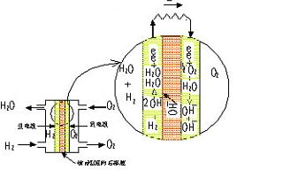 氫燃料電池控制器工作原理及解決方案