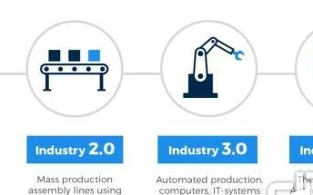 2019-2024年全球工业4.0市场规模将达1566亿美元