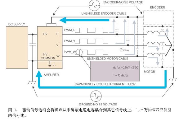 電機驅動伺服放大器在噪聲敏感應用中的設計概述
