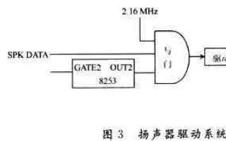 可编程定时/计数器8253在扬声器中的应用技术