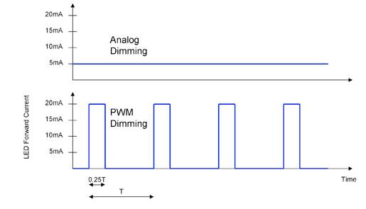 如何采用PWM调光技术来提高LED屏幕的画质