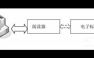 基于RFID技术与FPGA技术相结合实现阅读器的设计