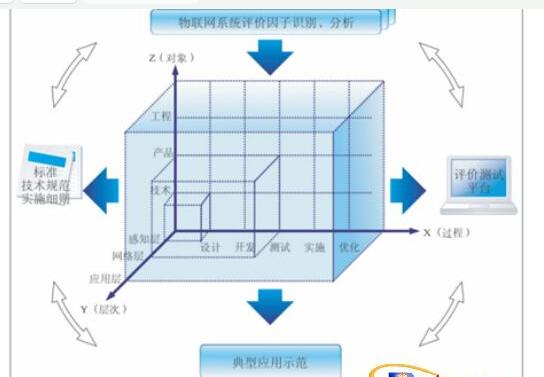 物联网系统评价的模型如何去构建实现