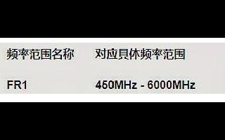 5G的带宽只有100Mhz,但为什么下载速度能达到1Gbps以上