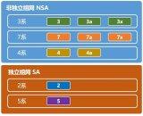 6款主流5G芯片對比 到底有多大區別