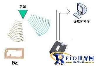 基于RFID传感器网络的目标跟踪怎样来实现