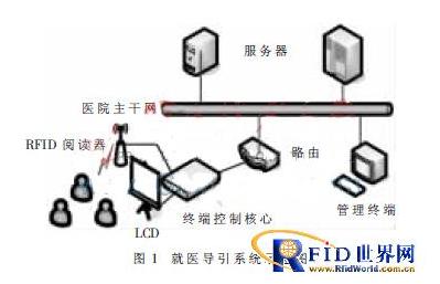 有源RFID的智能导医系统是如何设计实现的