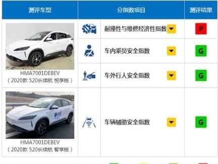 首款参与测试的纯电动车型小鹏G3测试结果公布
