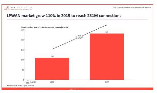 2020年關于LoRa/NB-IoT市場的現狀分析