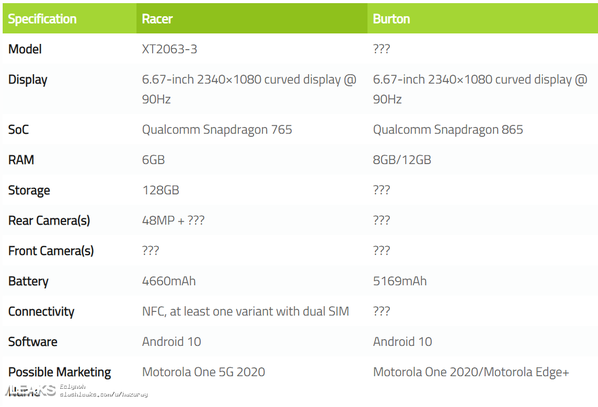 摩托罗拉两款新机曝光均支持90Hz屏幕刷新率
