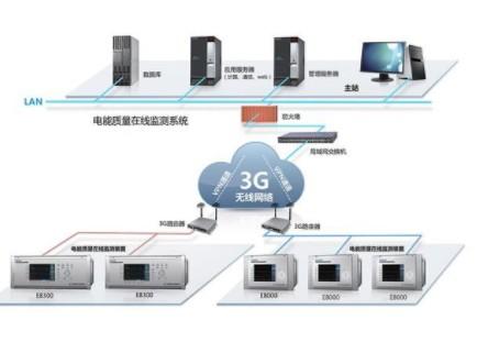 基于虚拟专用网VPN技术和通信技术实现电能质量监测系统的设计