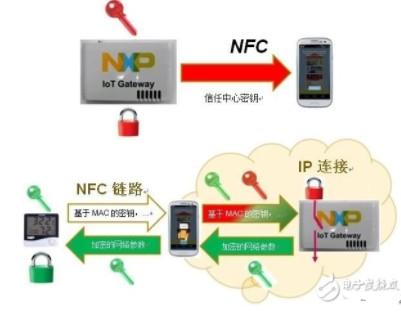 基于NFC網絡在智能家居控制系統中的應用