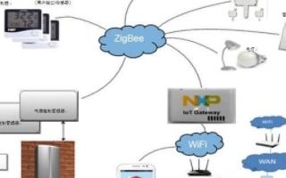基于NFC网络在智能家居控制系统中的应用