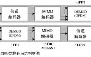 基于SDR技术实现SIMD处理器的设计与仿真研究