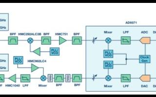 基于ADI AD9371高中频架构满足低SWaP...