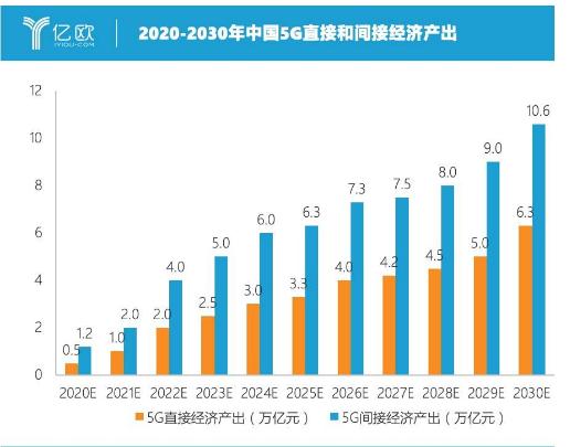 中國5G能否搶占世界之最