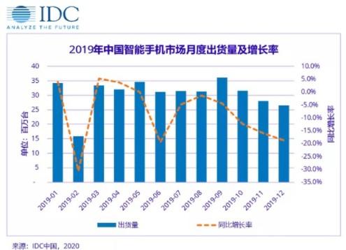 一至二月国内智能手机市场将同比大幅下滑40%