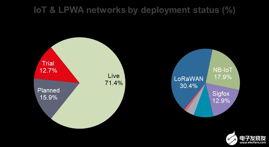 全球物联网和LPWAN网络的累计部署情况分析