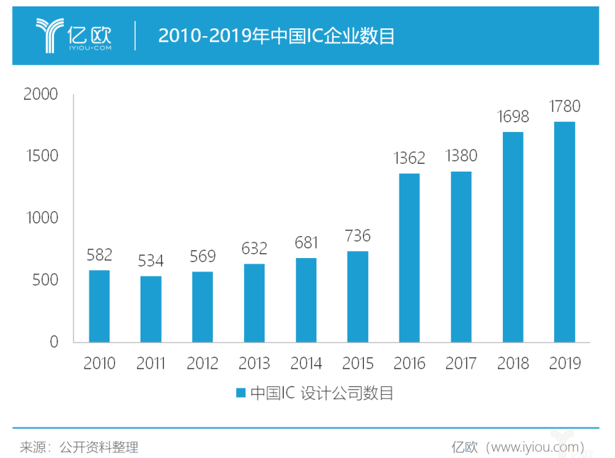 2019年国内半导体产业芯片设计专利数同比增长7...