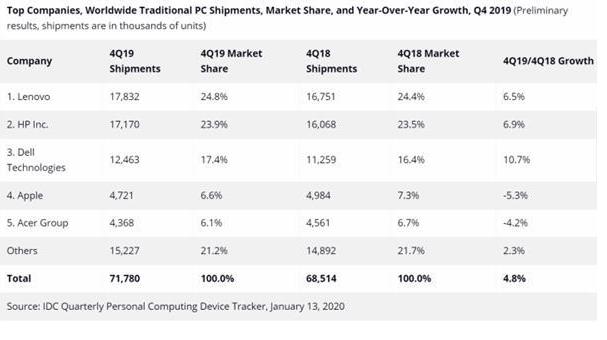 2020PC市场有哪些期待? 5G离PC还有些距离