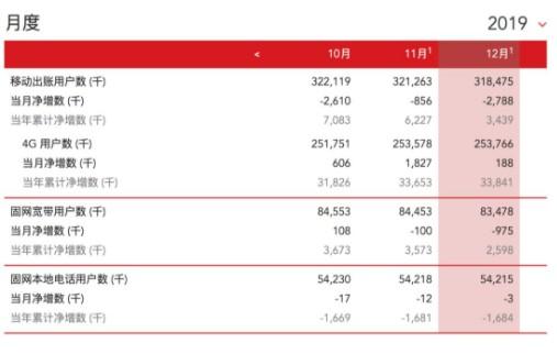 中国三大运营商公布12月份运营数据,中国移动均居几项数据之首