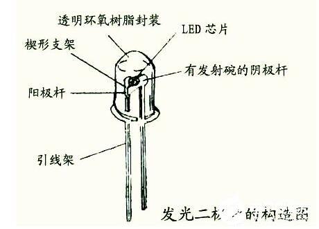 紫外发光二极管的结构_紫外发光二极管技术特点
